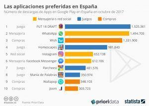 Aplicaciones más descargadas en España